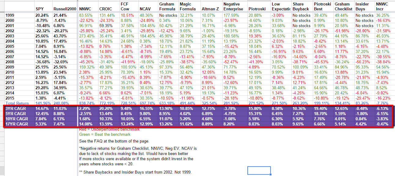 2015-value-screen-full-results Value Strategies Performance