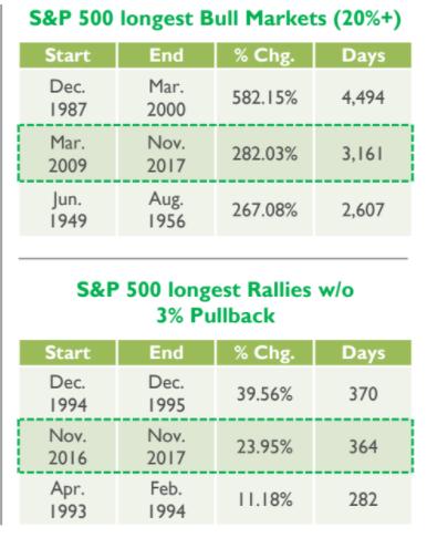 bull market 2017