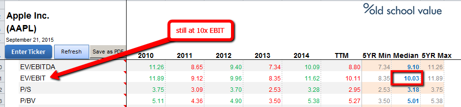 EBIT at 10x for Quality Company is Cheap
