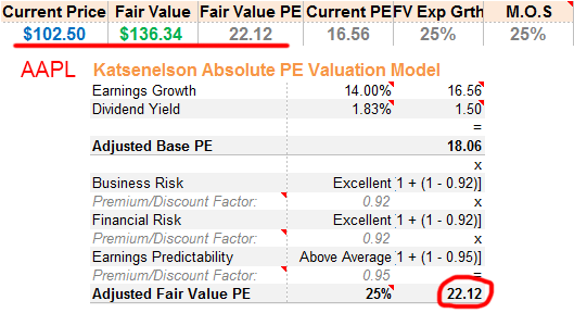 AAPL Absolute PE Fair Value