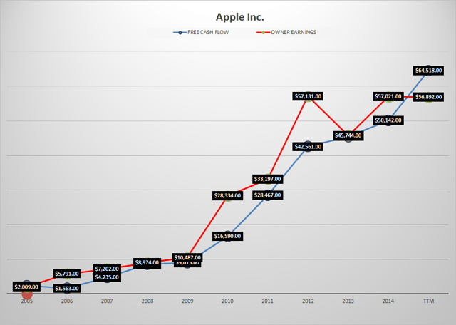 AAPL-fcf-owner-earnings-chart
