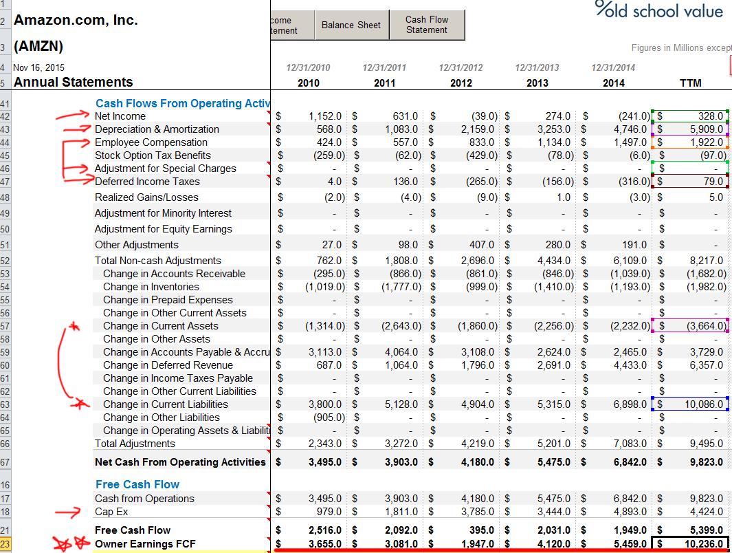 Amazon Owner Earnings