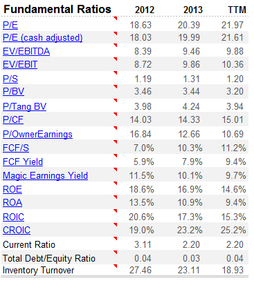 BRLI valuation ratios