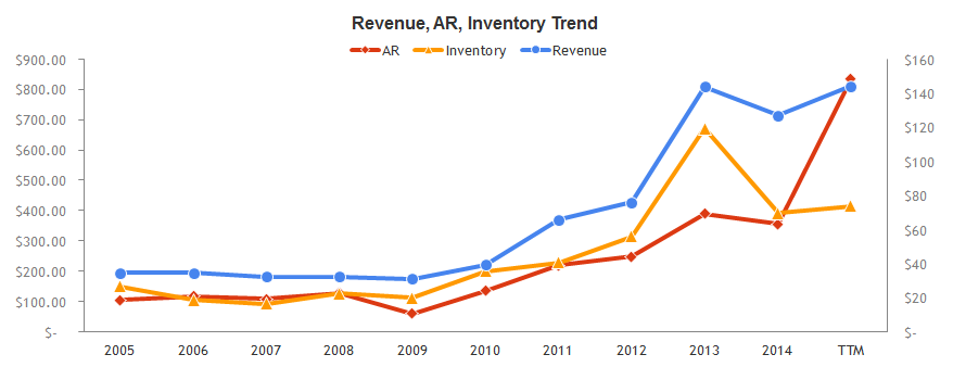 CRUS-rev-ar-inventory