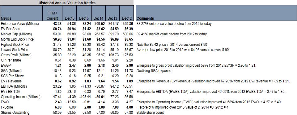 VAALCO historical valuation
