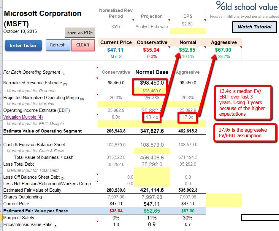 MSFT EBIT Valuation Scenarios Microsoft