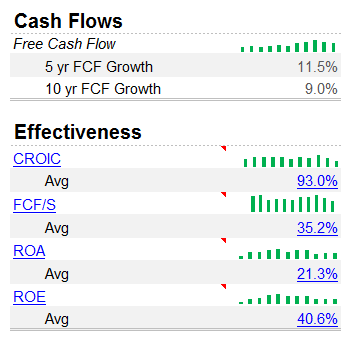 Microsoft Cash Flow