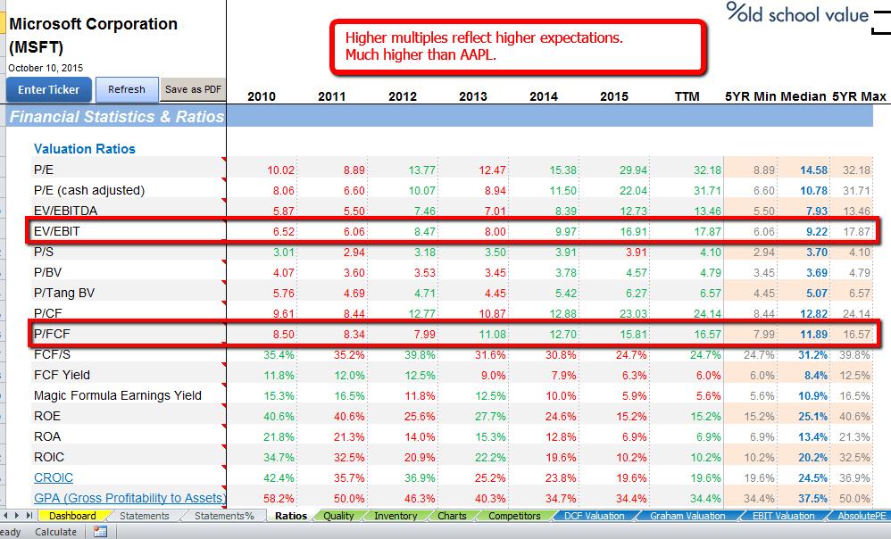 MSFT Valuation Ratios