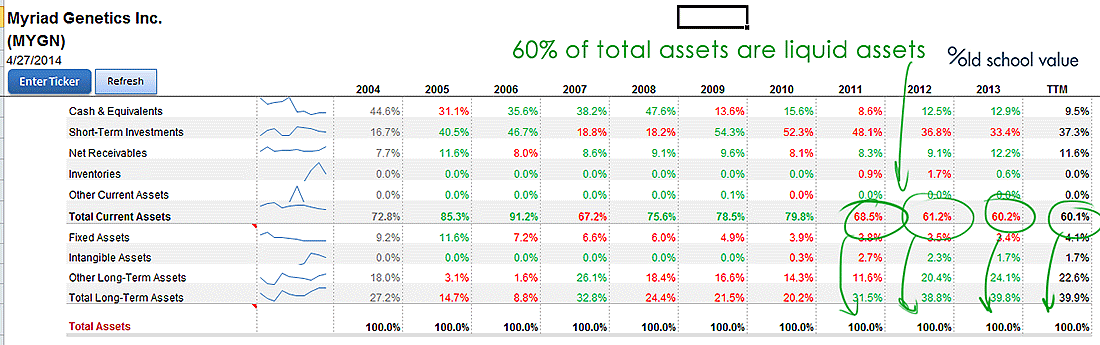 MYGN Current Assets is 60% of Total Assets
