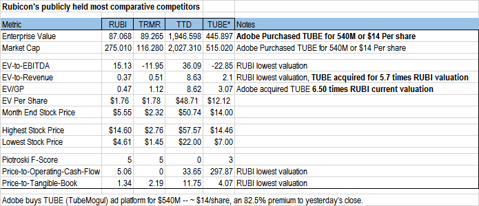 RUBI competitors