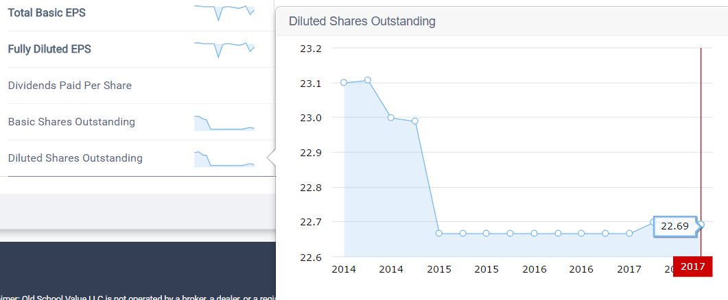 SHOS shares outstanding