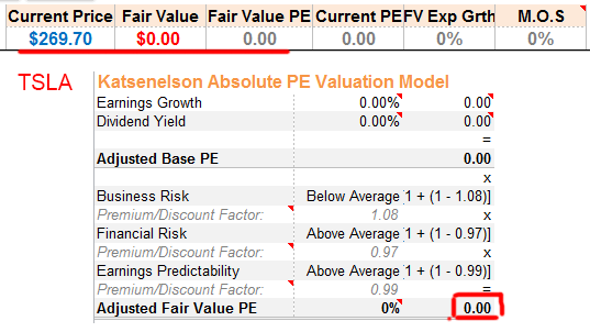 TSLA Absolute PE Fair Value