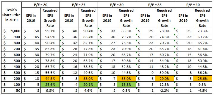 TSLA PE Valuation Scenarios