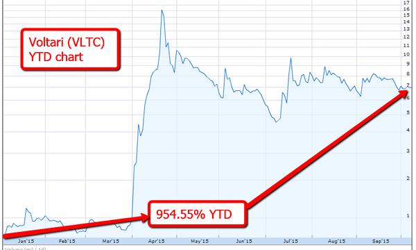 VLTC-stock-chart