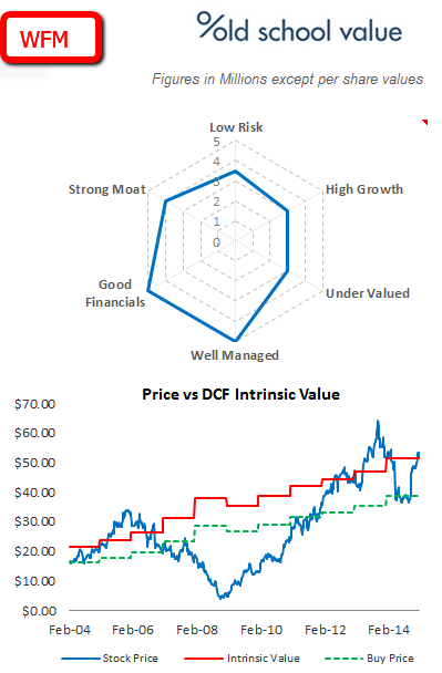 WFM Quality and Intrinsic Value Chart