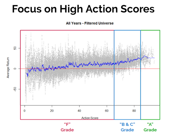 Action Score Average Return Chart