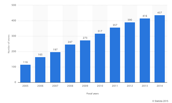 apple-retail-store-growth