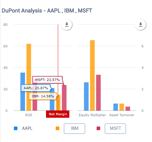 Compare DuPont Analysis Between Competitors