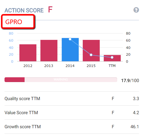 gpro-action-score