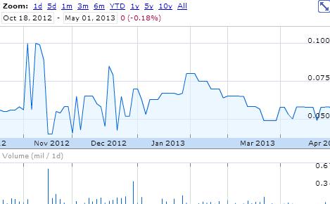 Buying Illiquid Stock