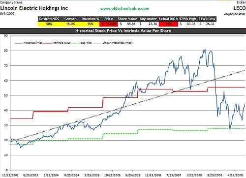 LECO Price & Value Graph