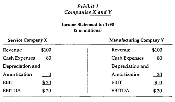 what buffett and seth klarman say about ebitda valuewalk rh valuewalk com