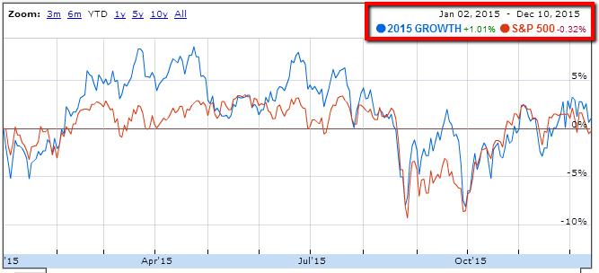osv-ratings-growth-2015-portfolio