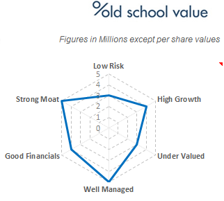 Old School Value Investment Spider Graph