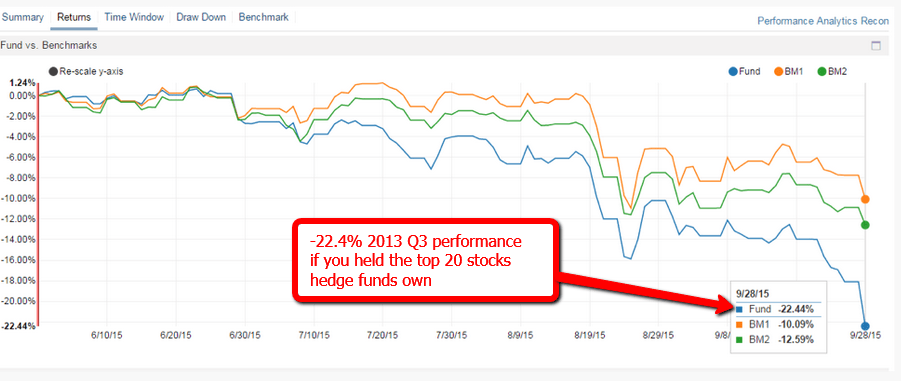 Horrible Performance of Hedge Fund Top Picks