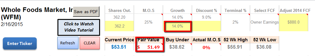 14% Growth Assumptions