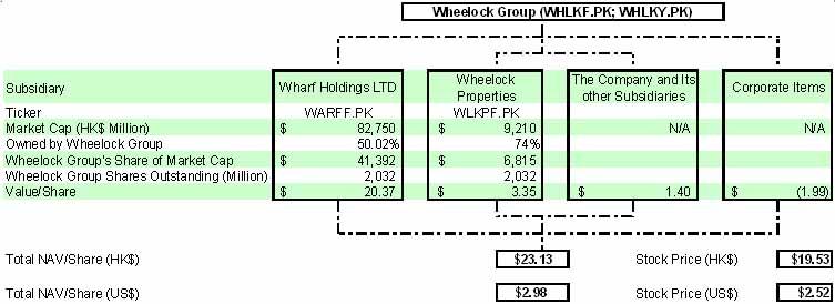 wheelock-3