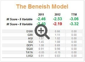 Beneish model